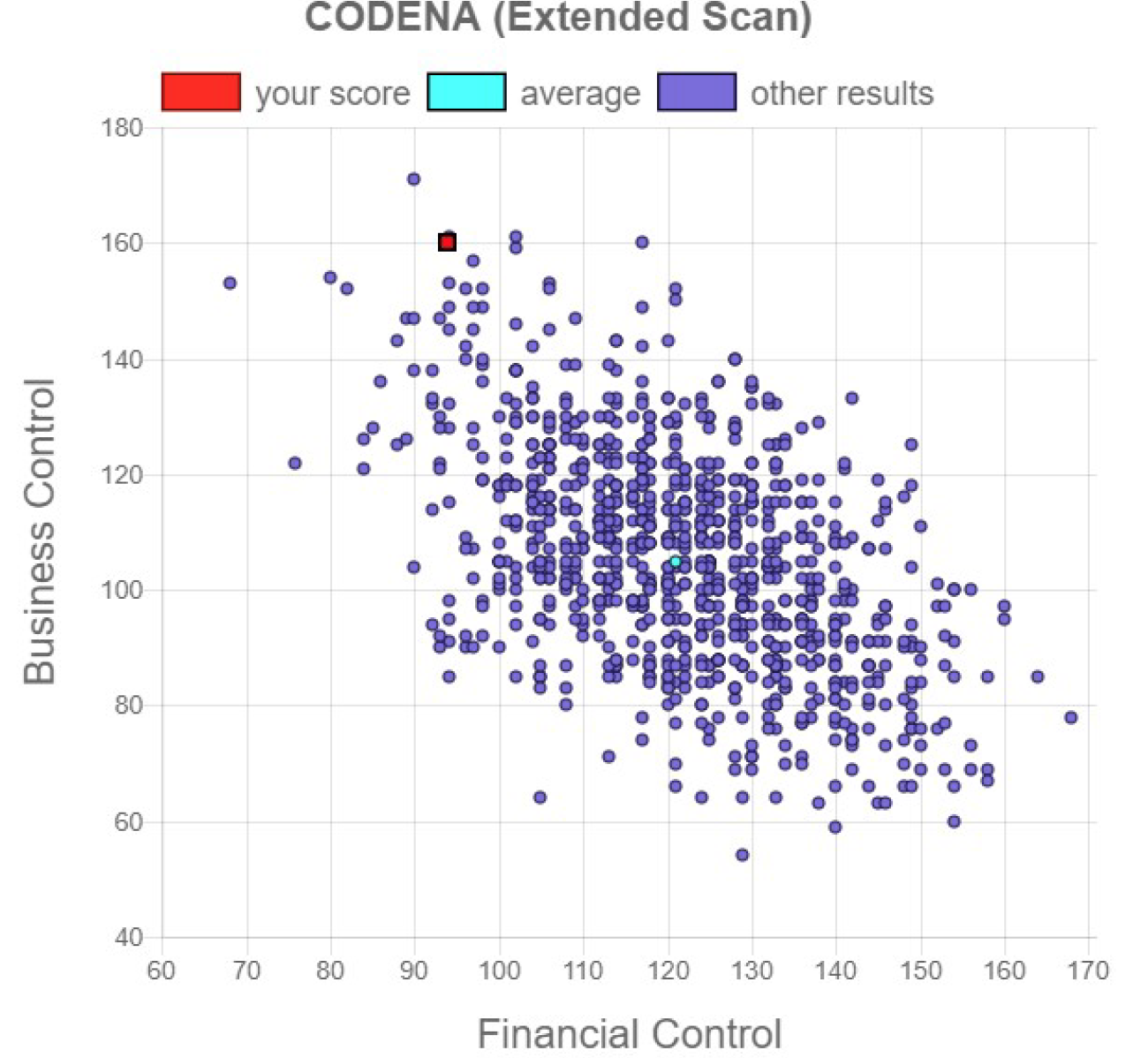 Assessment Controller Ontwikkelassessment Controller Finance Team Optimalisatie Ontwikkeling controller